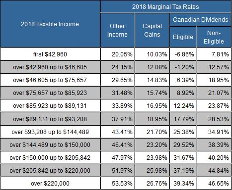 TaxTips ca - Ontario 2017 & 2018 Income Tax Rates