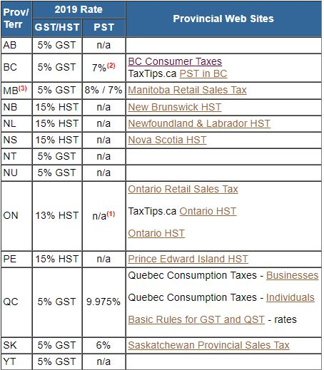 New Brunswick Hst >> TaxTips.ca - 2019 Sales tax rates for PST, GST and HST in each province